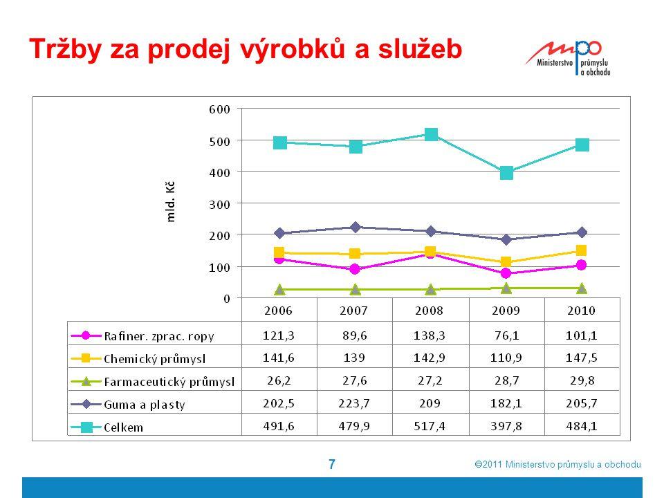  2011  Ministerstvo průmyslu a obchodu 7 Tržby za prodej výrobků a služeb