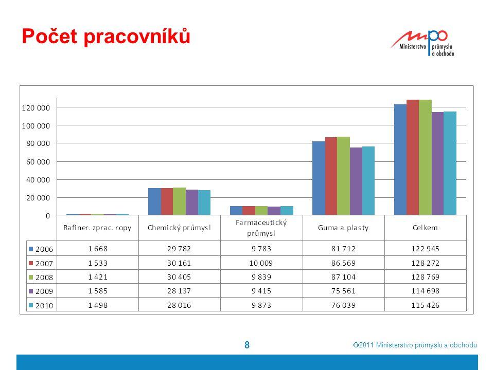  2011  Ministerstvo průmyslu a obchodu 8 Počet pracovníků