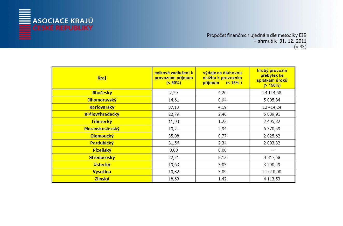 Propočet finančních ujednání dle metodiky EIB – shrnutí k 31.