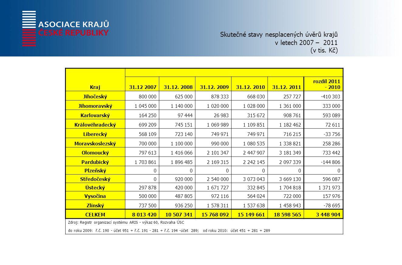Skutečné stavy nesplacených úvěrů krajů v letech 2007 – 2011 (v tis.