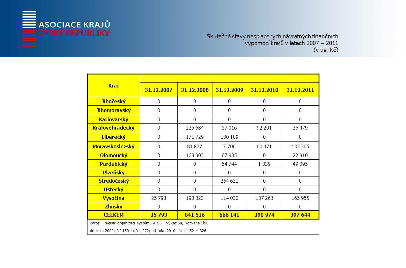 Skutečné stavy nesplacených návratných finančních výpomocí krajů v letech 2007 – 2011 (v tis.