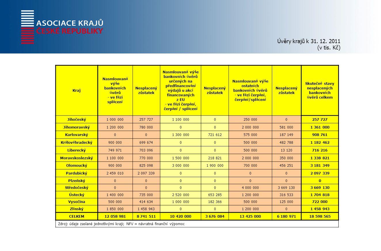 Úvěry krajů k 31. 12. 2011 (v tis.