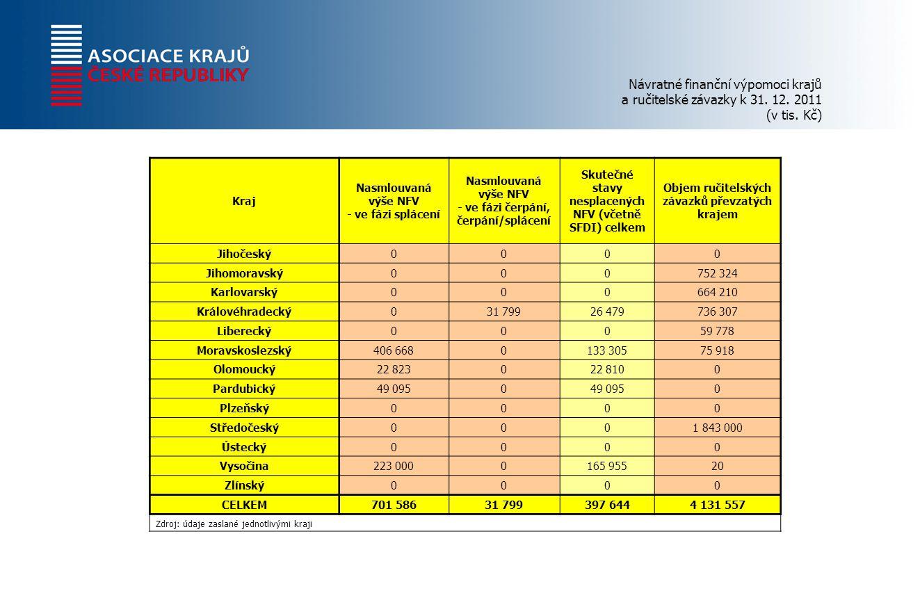 Návratné finanční výpomoci krajů a ručitelské závazky k 31.