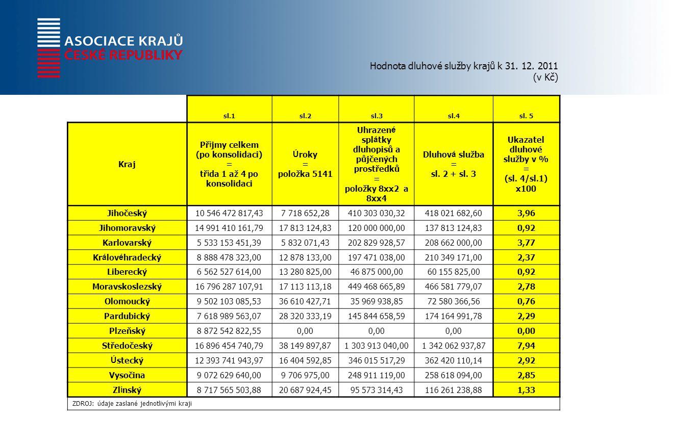 Hodnota dluhové služby krajů k 31. 12. 2011 (v Kč) sl.1sl.2sl.3sl.4sl.