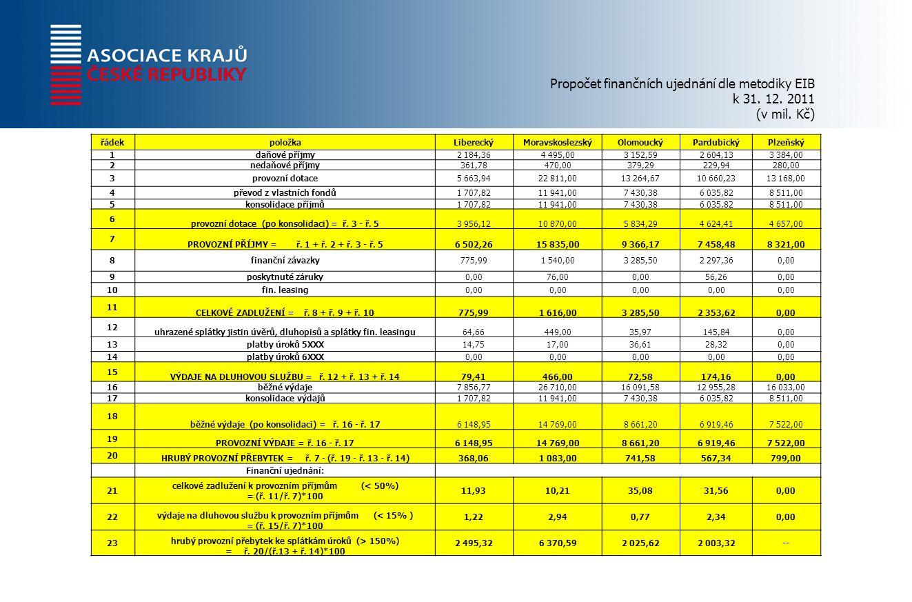 Propočet finančních ujednání dle metodiky EIB k 31.