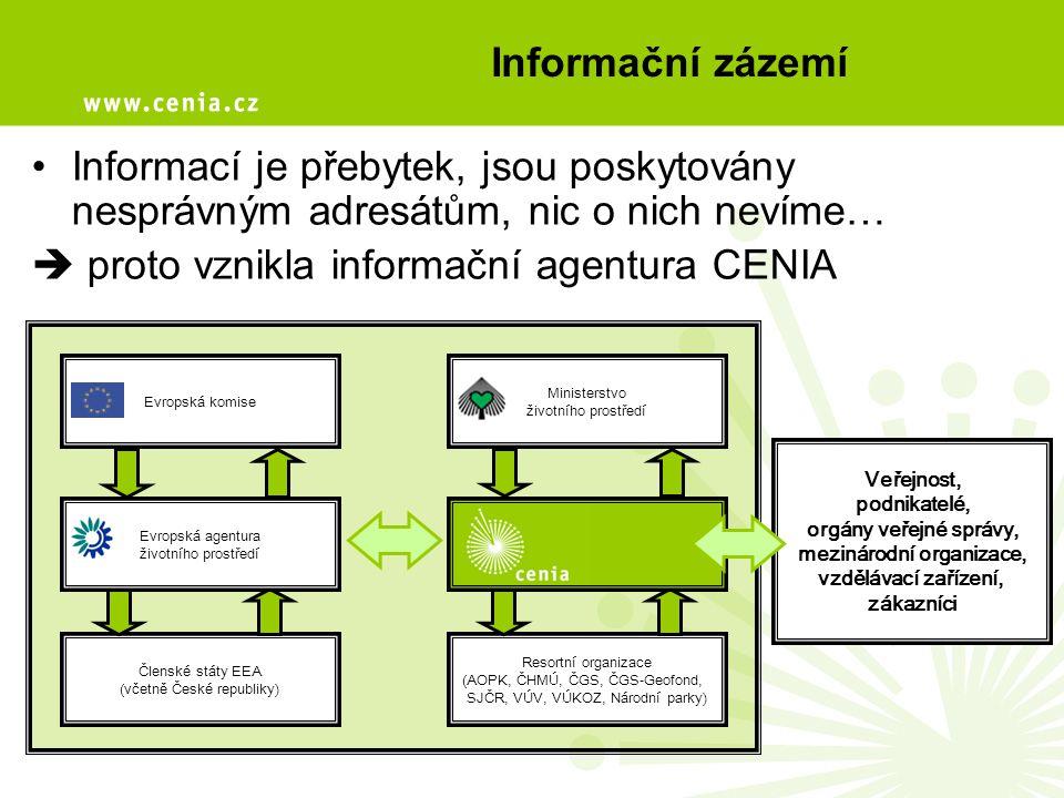 Informační zázemí Informací je přebytek, jsou poskytovány nesprávným adresátům, nic o nich nevíme…  proto vznikla informační agentura CENIA Evropská komise Ministerstvo životního prostředí Členské státy EEA (včetně České republiky) Resortní organizace (AOPK, ČHMÚ, ČGS, ČGS-Geofond, SJČR, VÚV, VÚKOZ, Národní parky) Evropská agentura životního prostředí Veřejnost, podnikatelé, orgány veřejné správy, mezinárodní organizace, vzdělávací zařízení, zákazníci