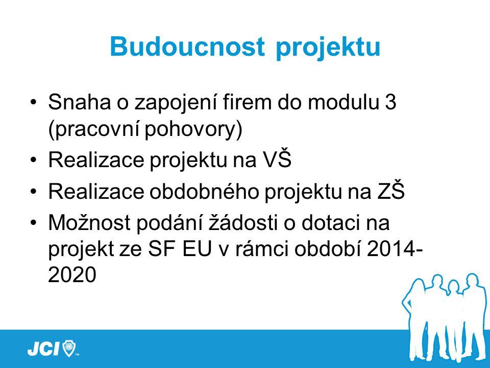 Budoucnost projektu Snaha o zapojení firem do modulu 3 (pracovní pohovory) Realizace projektu na VŠ Realizace obdobného projektu na ZŠ Možnost podání žádosti o dotaci na projekt ze SF EU v rámci období 2014- 2020
