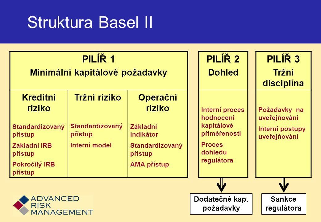Struktura Basel II PILÍŘ 1 Minimální kapitálové požadavky PILÍŘ 2 Dohled PILÍŘ 3 Tržní disciplína Kreditní riziko Standardizovaný přístup Základni IRB přístup Pokročilý IRB přístup Tržní riziko Standardizovaný přístup Interní model Operační riziko Základní indikátor Standardizovaný přístup AMA přístup Interní proces hodnocení kapitálové přiměřenosti Proces dohledu regulátora Požadavky na uveřejňování Interní postupy uveřejňování Dodatečné kap.