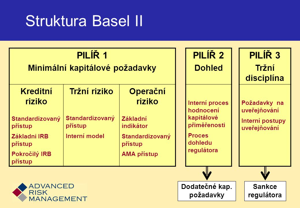 Basel II resp.