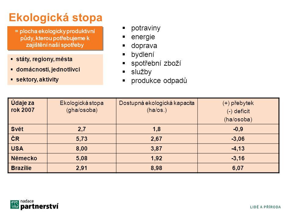 Ekologická stopa = plocha ekologicky produktivní půdy, kterou potřebujeme k zajištění naší spotřeby  potraviny  energie  doprava  bydlení  spotřební zboží  služby  produkce odpadů  státy, regiony, města  domácnosti, jednotlivci  sektory, aktivity Údaje za rok 2007 Ekologická stopa (gha/osoba) Dostupná ekologická kapacita (ha/os.) (+) přebytek (-) deficit (ha/osoba) Svět 2,71,8-0,9 ČR 5,732,67-3,06 USA 8,003,87-4,13 Německo 5,081,92-3,16 Brazílie 2,918,986,07