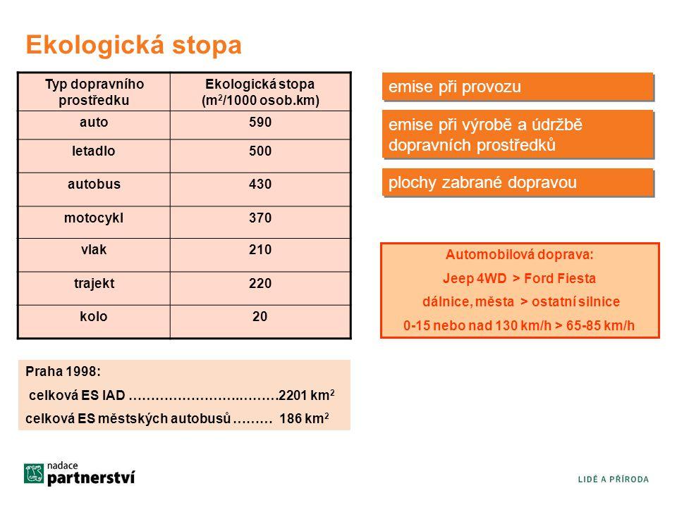Typ dopravního prostředku Ekologická stopa (m 2 /1000 osob.km) auto590 letadlo500 autobus430 motocykl370 vlak210 trajekt220 kolo20 Praha 1998: celková ES IAD …………………….………2201 km 2 celková ES městských autobusů ……… 186 km 2 emise při provozu emise při výrobě a údržbě dopravních prostředků plochy zabrané dopravou Automobilová doprava: Jeep 4WD > Ford Fiesta dálnice, města > ostatní silnice 0-15 nebo nad 130 km/h > 65-85 km/h