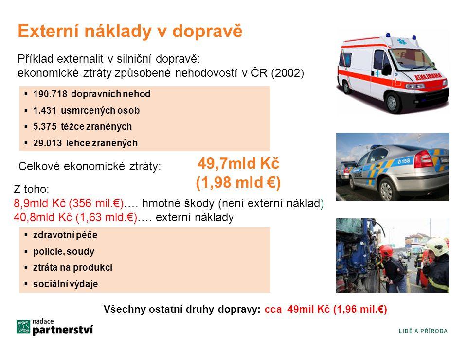 Externí náklady v dopravě Příklad externalit v silniční dopravě: ekonomické ztráty způsobené nehodovostí v ČR (2002)  190.718 dopravních nehod  1.43