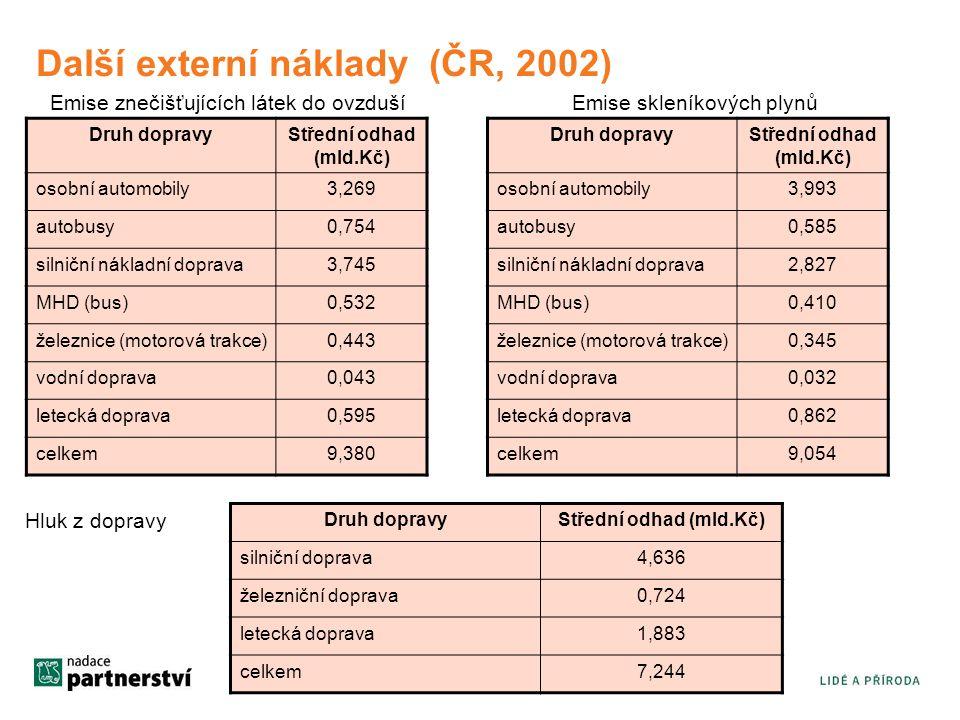 Další externí náklady (ČR, 2002) Emise znečišťujících látek do ovzduší Druh dopravyStřední odhad (mld.Kč) osobní automobily3,269 autobusy0,754 silniční nákladní doprava3,745 MHD (bus)0,532 železnice (motorová trakce)0,443 vodní doprava0,043 letecká doprava0,595 celkem9,380 Emise skleníkových plynů Druh dopravyStřední odhad (mld.Kč) osobní automobily3,993 autobusy0,585 silniční nákladní doprava2,827 MHD (bus)0,410 železnice (motorová trakce)0,345 vodní doprava0,032 letecká doprava0,862 celkem9,054 Druh dopravyStřední odhad (mld.Kč) silniční doprava4,636 železniční doprava0,724 letecká doprava1,883 celkem7,244 Hluk z dopravy