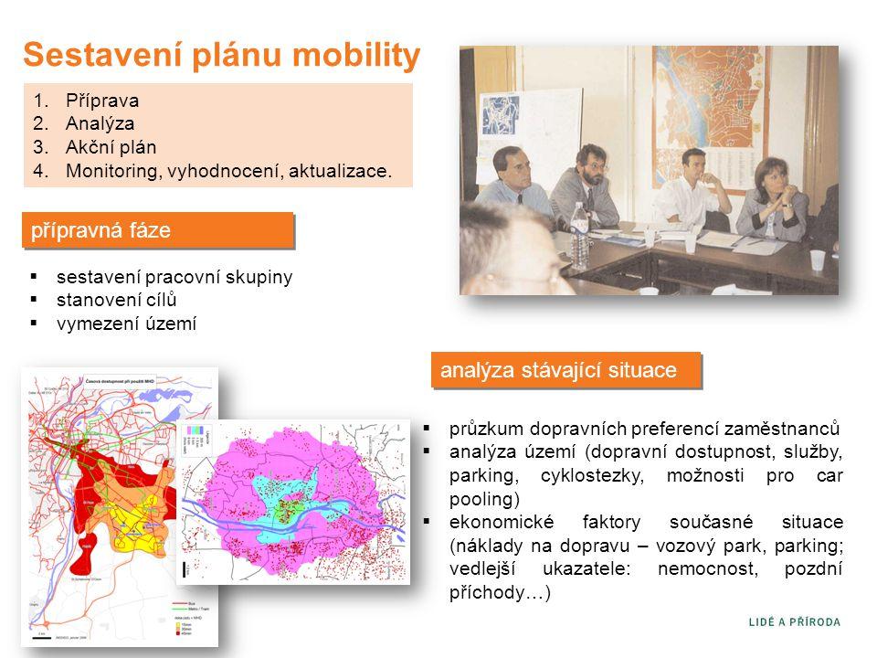 Sestavení plánu mobility 1.Příprava 2.Analýza 3.Akční plán 4.Monitoring, vyhodnocení, aktualizace. přípravná fáze  sestavení pracovní skupiny  stano