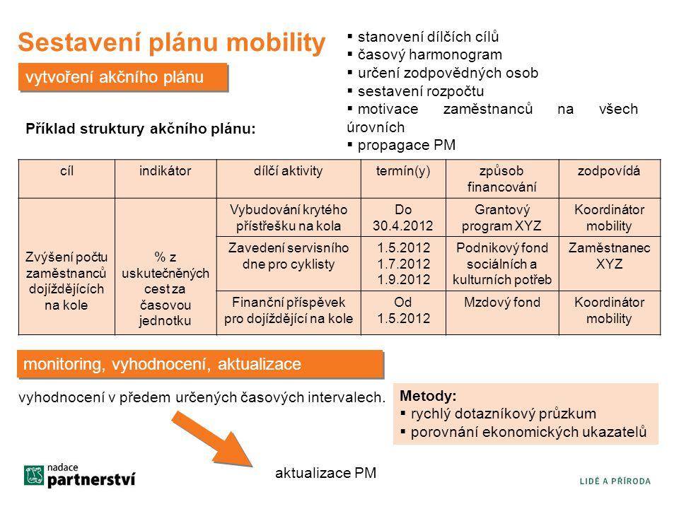 Sestavení plánu mobility vytvoření akčního plánu  stanovení dílčích cílů  časový harmonogram  určení zodpovědných osob  sestavení rozpočtu  motivace zaměstnanců na všech úrovních  propagace PM Příklad struktury akčního plánu: cílindikátordílčí aktivitytermín(y)způsob financování zodpovídá Zvýšení počtu zaměstnanců dojíždějících na kole % z uskutečněných cest za časovou jednotku Vybudování krytého přístřešku na kola Do 30.4.2012 Grantový program XYZ Koordinátor mobility Zavedení servisního dne pro cyklisty 1.5.2012 1.7.2012 1.9.2012 Podnikový fond sociálních a kulturních potřeb Zaměstnanec XYZ Finanční příspěvek pro dojíždějící na kole Od 1.5.2012 Mzdový fondKoordinátor mobility monitoring, vyhodnocení, aktualizace vyhodnocení v předem určených časových intervalech.