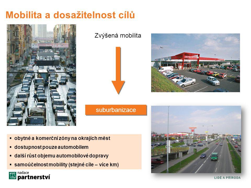 Mobilita a dosažitelnost cílů Zvýšená mobilita suburbanizace  obytné a komerční zóny na okrajích měst  dostupnost pouze automobilem  další růst objemu automobilové dopravy  samoúčelnost mobility (stejné cíle – více km)