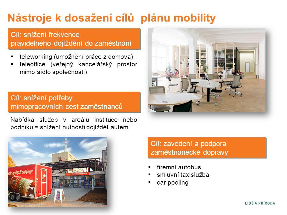 Nástroje k dosažení cílů plánu mobility Cíl: snížení frekvence pravidelného dojíždění do zaměstnání  teleworking (umožnění práce z domova)  teleoffice (veřejný kancelářský prostor mimo sídlo společnosti) Cíl: snížení potřeby mimopracovních cest zaměstnanců Nabídka služeb v areálu instituce nebo podniku = snížení nutnosti dojíždět autem Cíl: zavedení a podpora zaměstnanecké dopravy  firemní autobus  smluvní taxislužba  car pooling
