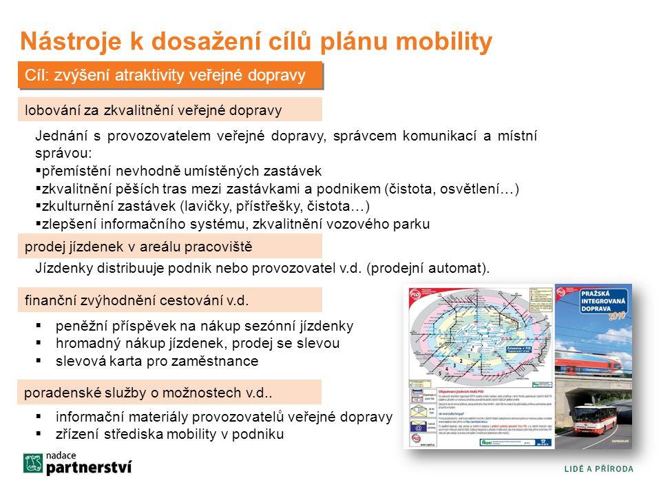 Nástroje k dosažení cílů plánu mobility lobování za zkvalitnění veřejné dopravy Jednání s provozovatelem veřejné dopravy, správcem komunikací a místní správou:  přemístění nevhodně umístěných zastávek  zkvalitnění pěších tras mezi zastávkami a podnikem (čistota, osvětlení…)  zkulturnění zastávek (lavičky, přístřešky, čistota…)  zlepšení informačního systému, zkvalitnění vozového parku Jízdenky distribuuje podnik nebo provozovatel v.d.