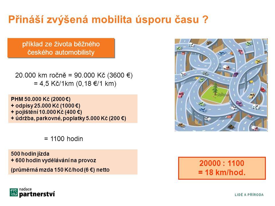 Přináší zvýšená mobilita úsporu času ? 20.000 km ročně = 90.000 Kč (3600 €) = 4,5 Kč/1km (0,18 €/1 km) PHM 50.000 Kč (2000 €) + odpisy 25.000 Kč (1000