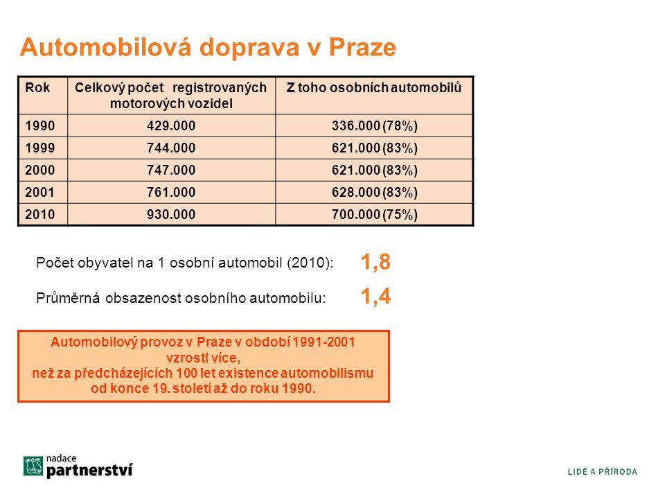 Automobilová doprava v Praze RokCelkový počet registrovaných motorových vozidel Z toho osobních automobilů 1990429.000336.000 (78%) 1999744.000621.000 (83%) 2000747.000621.000 (83%) 2001761.000628.000 (83%) 2010930.000700.000 (75%) Počet obyvatel na 1 osobní automobil (2010): 1,8 Průměrná obsazenost osobního automobilu: 1,4 Automobilový provoz v Praze v období 1991-2001 vzrostl více, než za předcházejících 100 let existence automobilismu od konce 19.