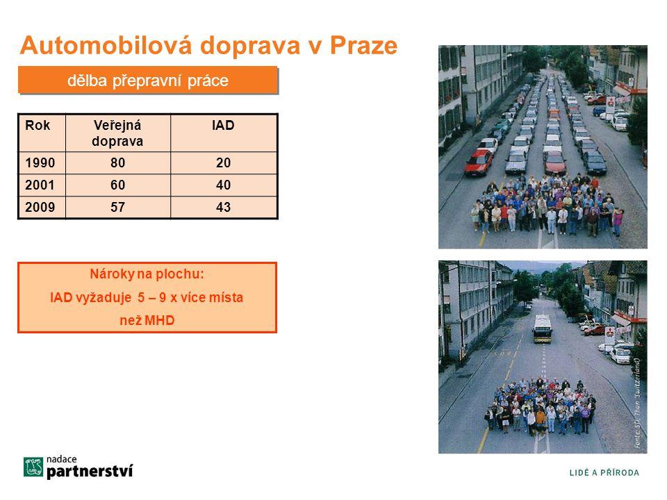 Automobilová doprava v Praze Nároky na plochu: IAD vyžaduje 5 – 9 x více místa než MHD dělba přepravní práce RokVeřejná doprava IAD 19908020 20016040