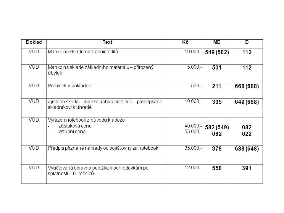 DokladTextKčMDD VÚDManko na skladě náhradních dílů10.000,- 549 (582)112 VÚDManko na skladě základního materiálu – přirozený úbytek 5.000,- 501112 VÚDP