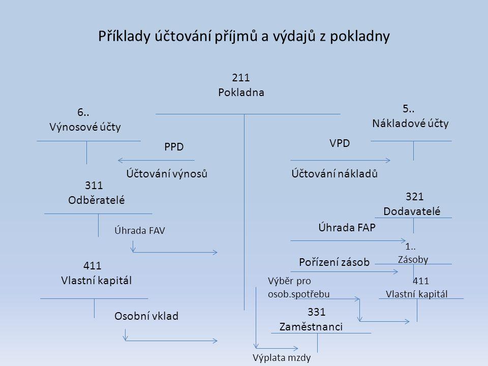 Příklady účtování příjmů a výdajů z pokladny 211 Pokladna 5.. Nákladové účty VPD Účtování nákladů 6.. Výnosové účty PPD Účtování výnosů 321 Dodavatelé