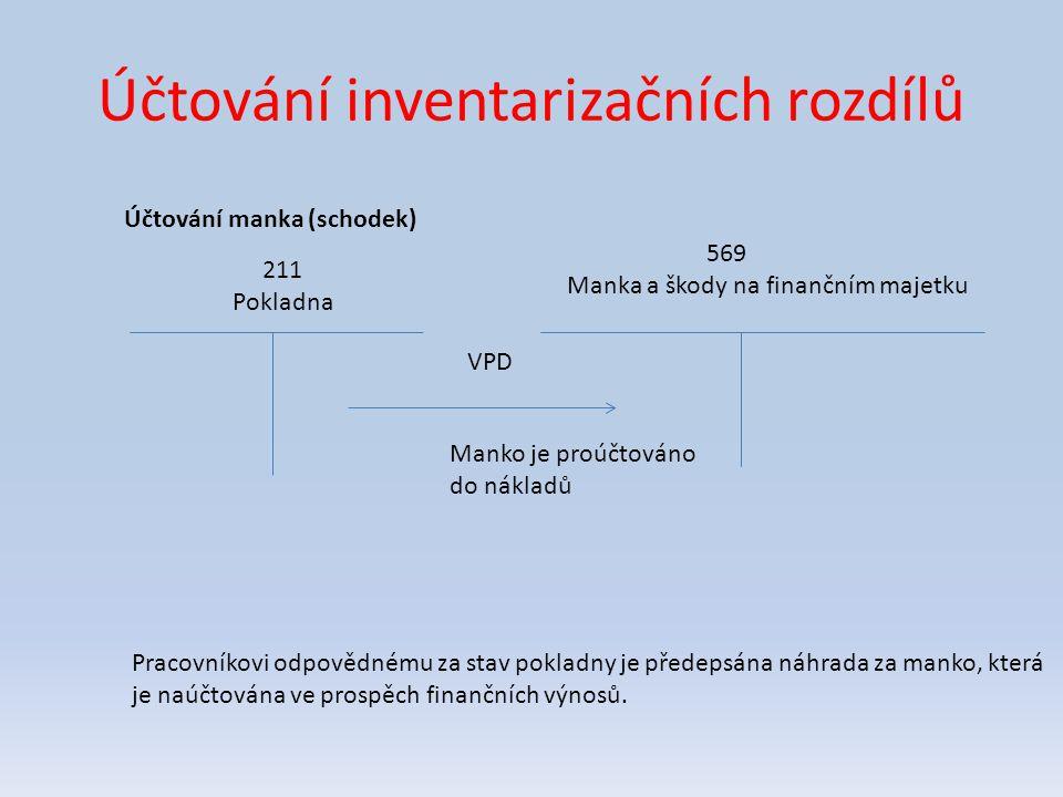 Účtování inventarizačních rozdílů Účtování manka (schodek) 211 Pokladna 569 Manka a škody na finančním majetku Manko je proúčtováno do nákladů Pracovníkovi odpovědnému za stav pokladny je předepsána náhrada za manko, která je naúčtována ve prospěch finančních výnosů.