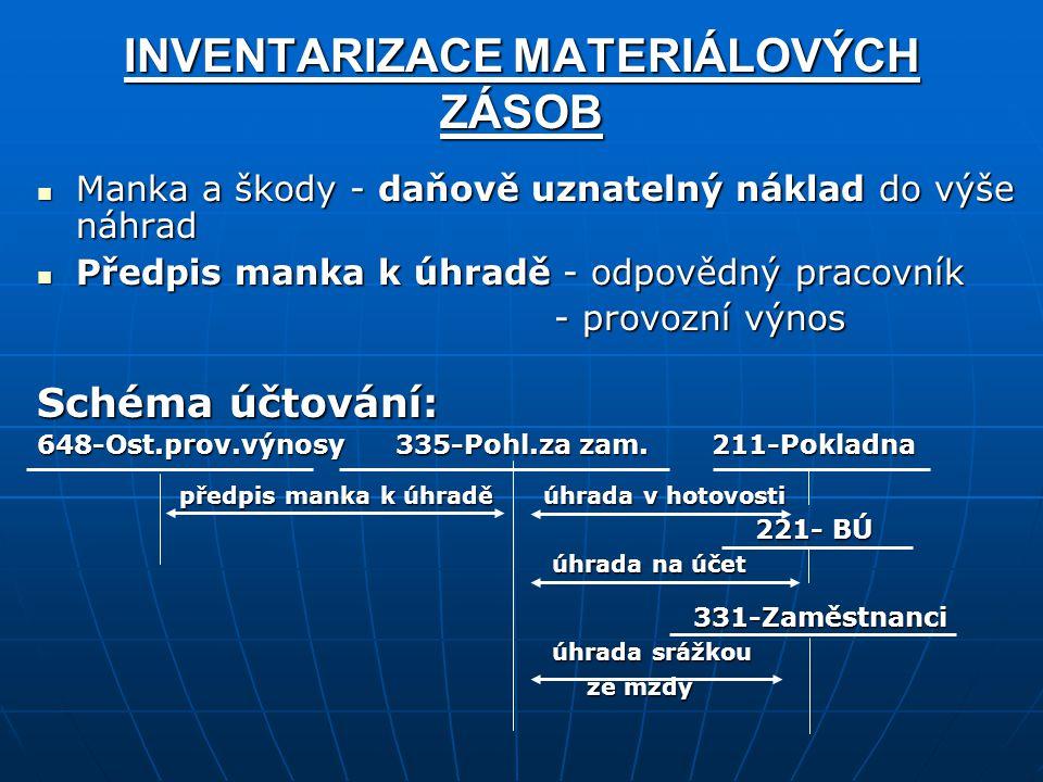 INVENTARIZACE MATERIÁLOVÝCH ZÁSOB Manka a škody - daňově uznatelný náklad do výše náhrad Manka a škody - daňově uznatelný náklad do výše náhrad Předpis manka k úhradě - odpovědný pracovník Předpis manka k úhradě - odpovědný pracovník - provozní výnos - provozní výnos Schéma účtování: 648-Ost.prov.výnosy 335-Pohl.za zam.