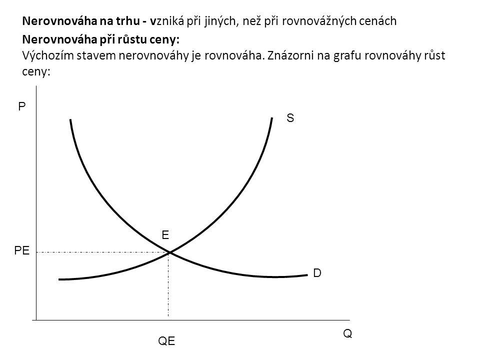 P Q S D E PE QE Nerovnováha na trhu - vzniká při jiných, než při rovnovážných cenách Nerovnováha při růstu ceny: Výchozím stavem nerovnováhy je rovnováha.
