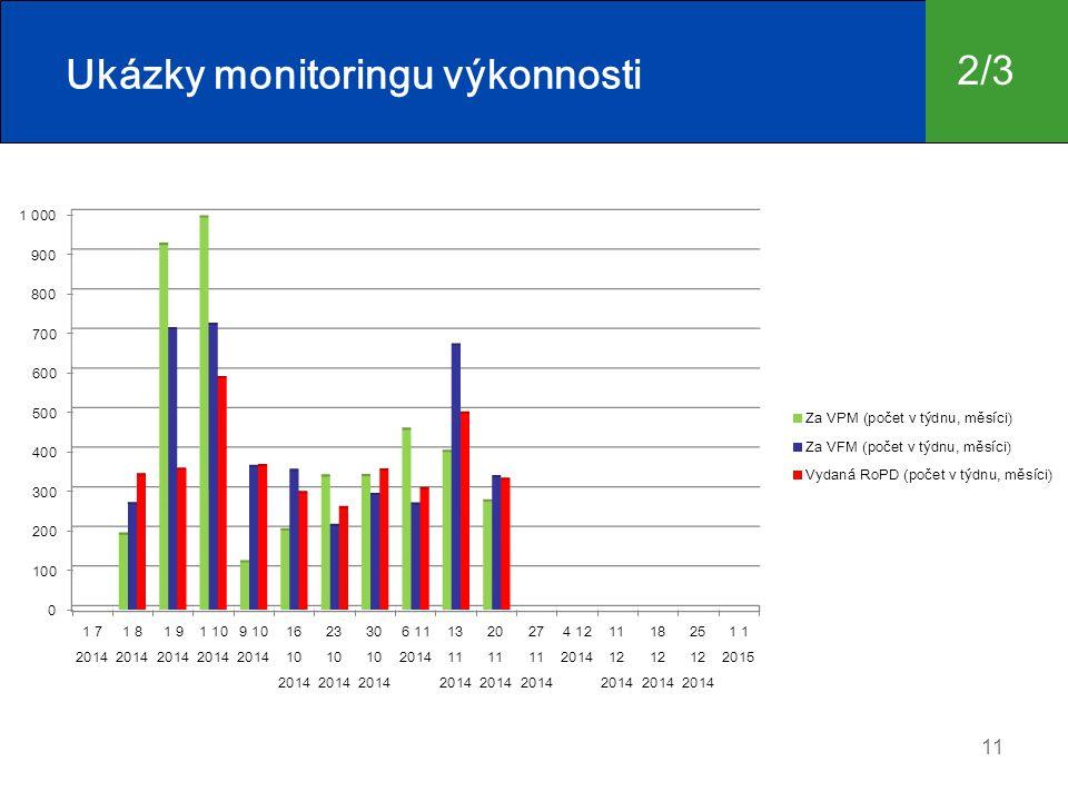 11 Ukázky monitoringu výkonnosti 2/3
