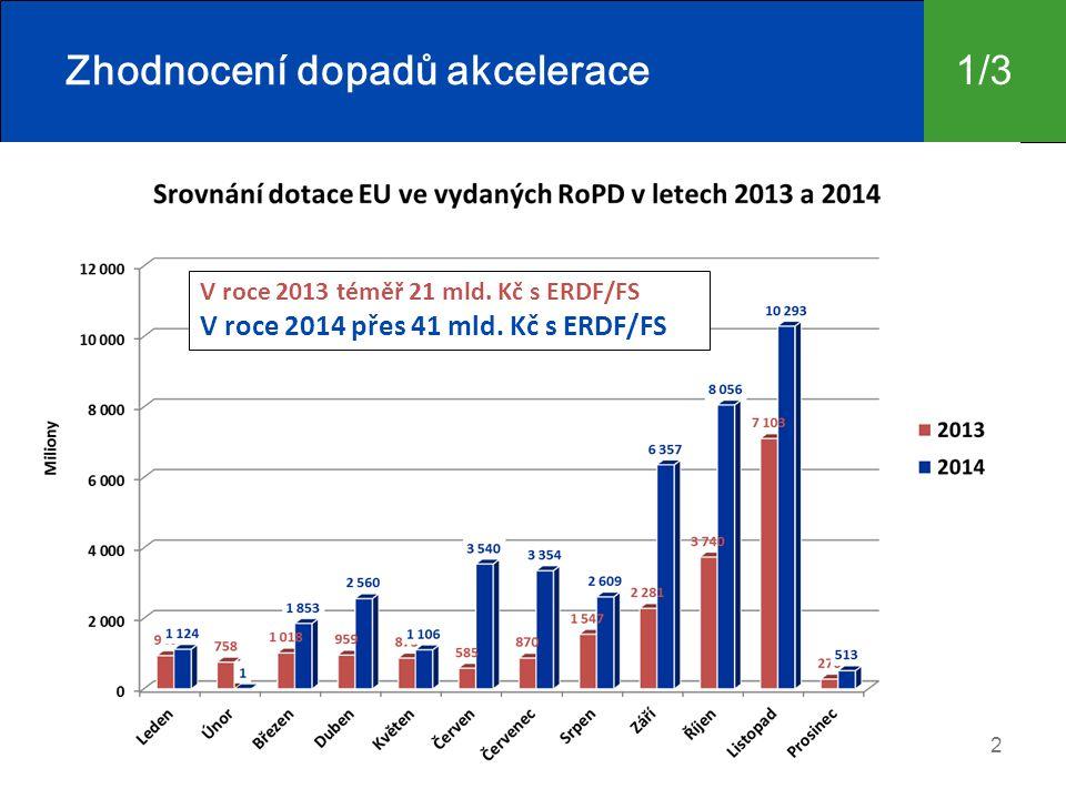 Zhodnocení dopadů akcelerace 2 V roce 2013 téměř 21 mld.