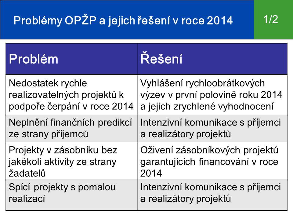 ProblémŘešení 5 Problémy OPŽP a jejich řešení v roce 2014 Nedostatek rychle realizovatelných projektů k podpoře čerpání v roce 2014 Vyhlášení rychloobrátkových výzev v první polovině roku 2014 a jejich zrychlené vyhodnocení Neplnění finančních predikcí ze strany příjemců Intenzivní komunikace s příjemci a realizátory projektů Projekty v zásobníku bez jakékoli aktivity ze strany žadatelů Oživení zásobníkových projektů garantujících financování v roce 2014 Spící projekty s pomalou realizací Intenzivní komunikace s příjemci a realizátory projektů 1/2