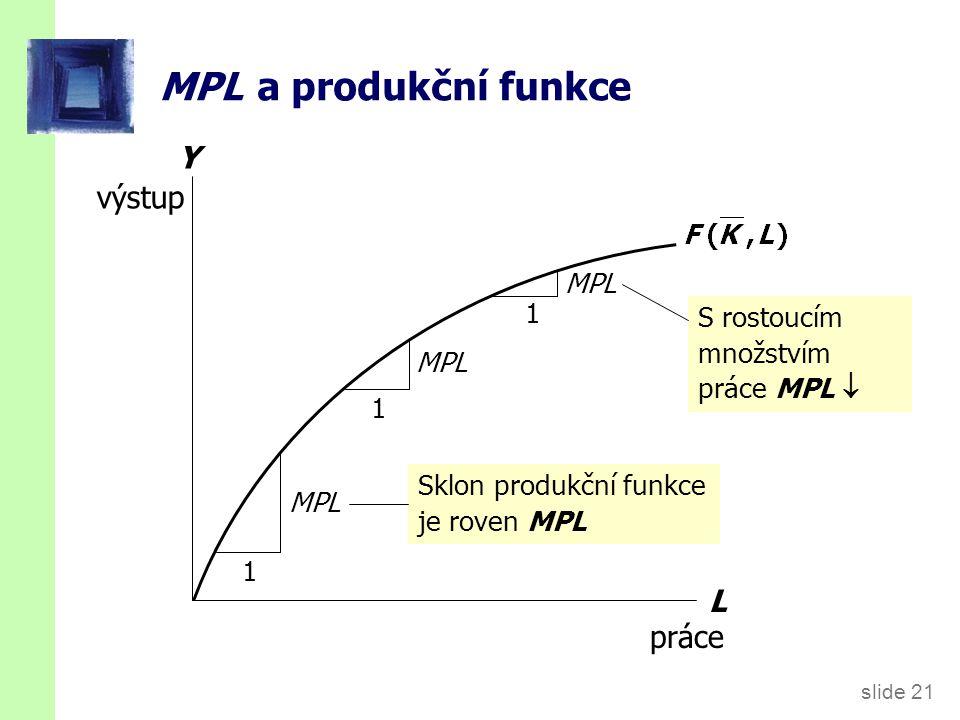 slide 21 Y výstup MPL a produkční funkce L práce 1 MPL 1 1 S rostoucím množstvím práce MPL  Sklon produkční funkce je roven MPL