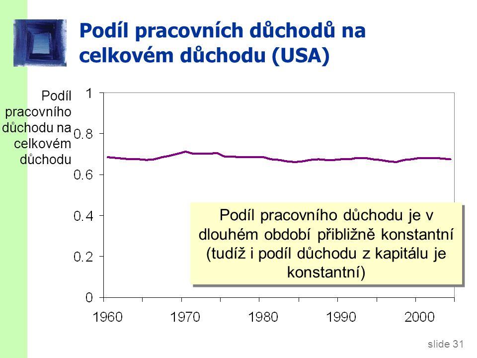 slide 31 Podíl pracovních důchodů na celkovém důchodu (USA) Podíl pracovního důchodu na celkovém důchodu Podíl pracovního důchodu je v dlouhém období