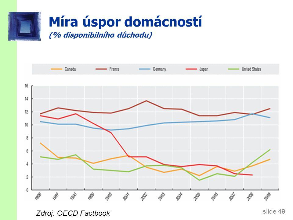 slide 49 Míra úspor domácností (% disponibilního důchodu) Zdroj: OECD Factbook