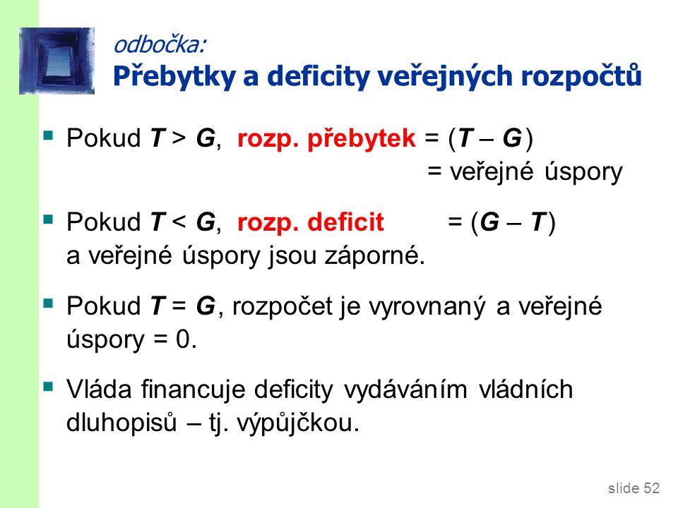 slide 52 odbočka: Přebytky a deficity veřejných rozpočtů  Pokud T > G, rozp. přebytek = (T – G ) = veřejné úspory  Pokud T < G, rozp. deficit = (G –