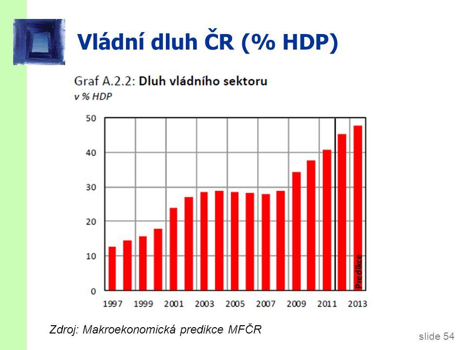 slide 54 Vládní dluh ČR (% HDP) Zdroj: Makroekonomická predikce MFČR