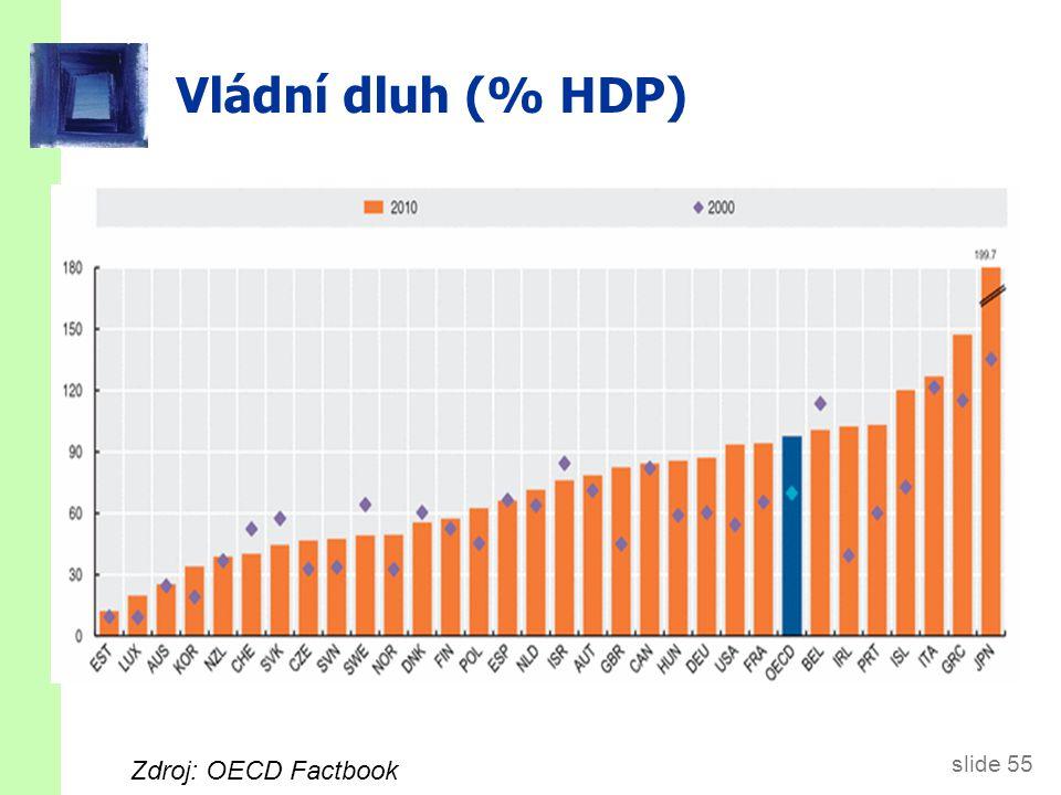 slide 55 Vládní dluh (% HDP) Zdroj: OECD Factbook