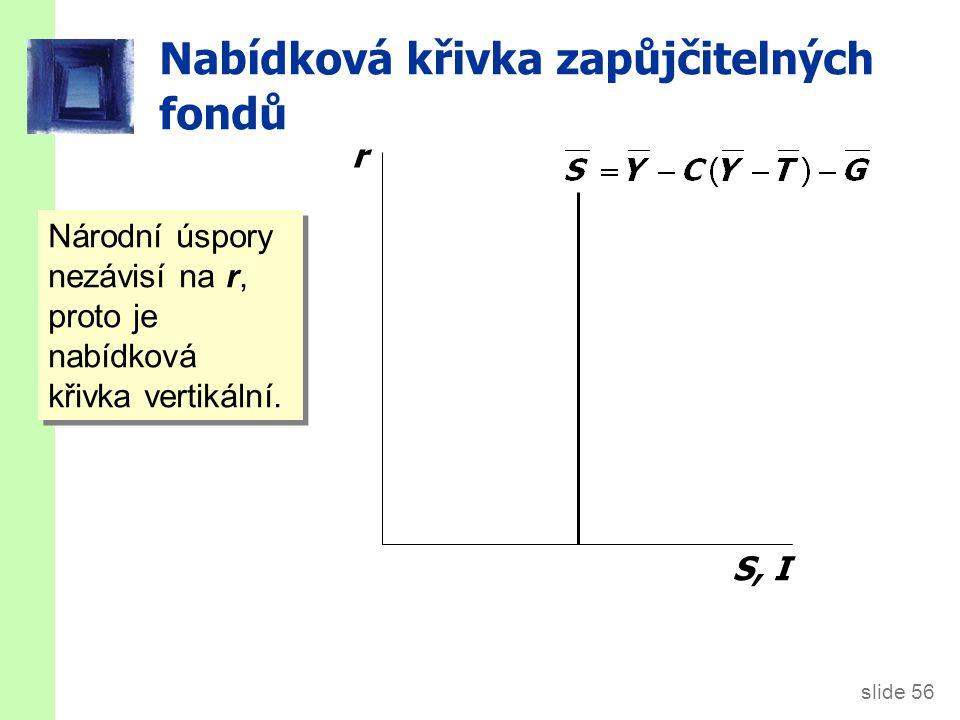 slide 56 Nabídková křivka zapůjčitelných fondů r S, I Národní úspory nezávisí na r, proto je nabídková křivka vertikální.