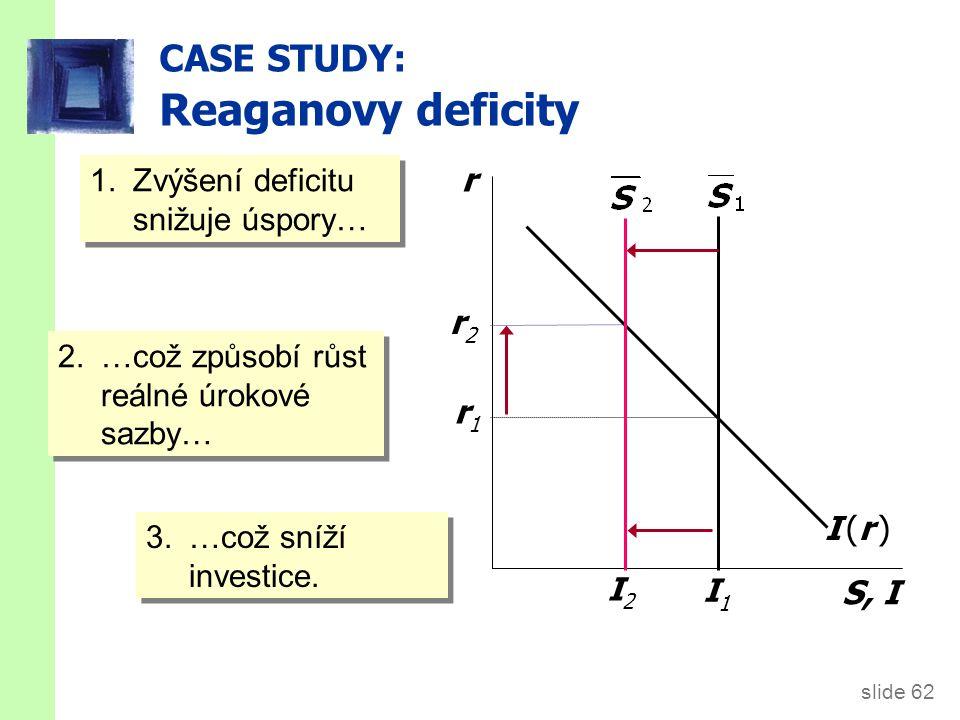 slide 62 CASE STUDY: Reaganovy deficity r S, I I (r )I (r ) r1r1 I1I1 r2r2 2.…což způsobí růst reálné úrokové sazby… I2I2 3.…což sníží investice. 1.Zv