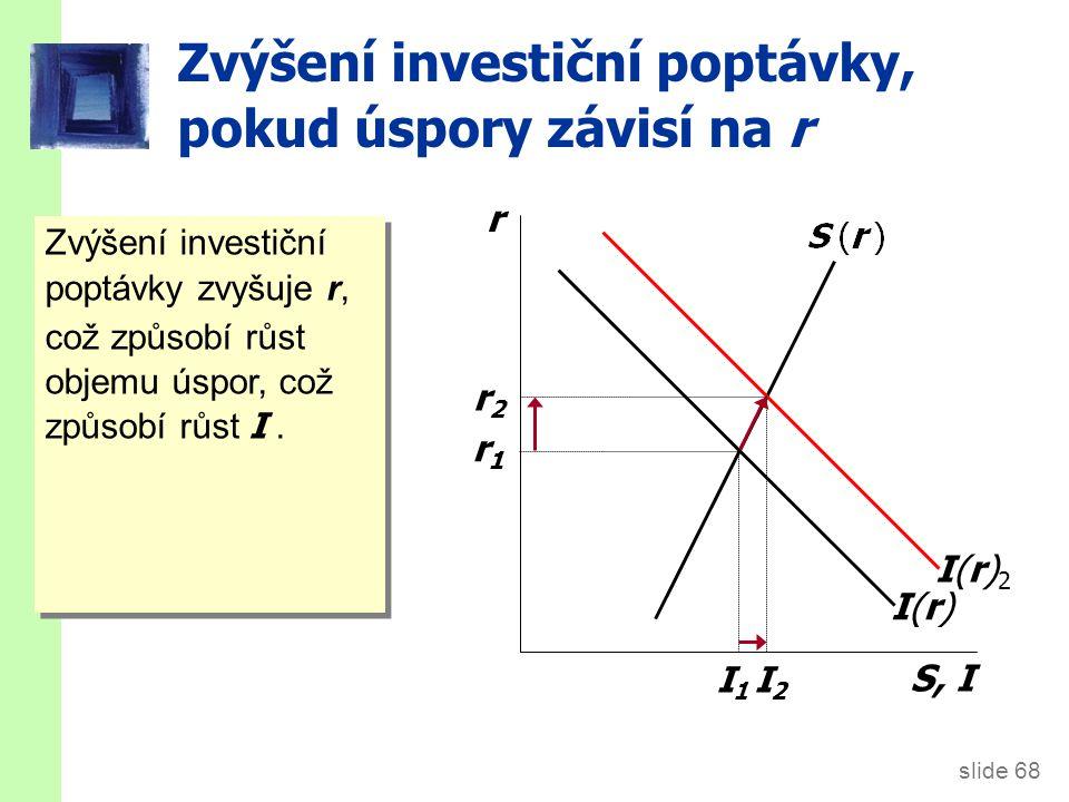 slide 68 Zvýšení investiční poptávky, pokud úspory závisí na r r S, I I(r)I(r)I(r)2I(r)2 r1r1 r2r2 Zvýšení investiční poptávky zvyšuje r, což způsobí