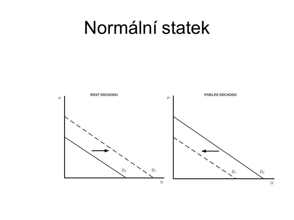 Normální statek