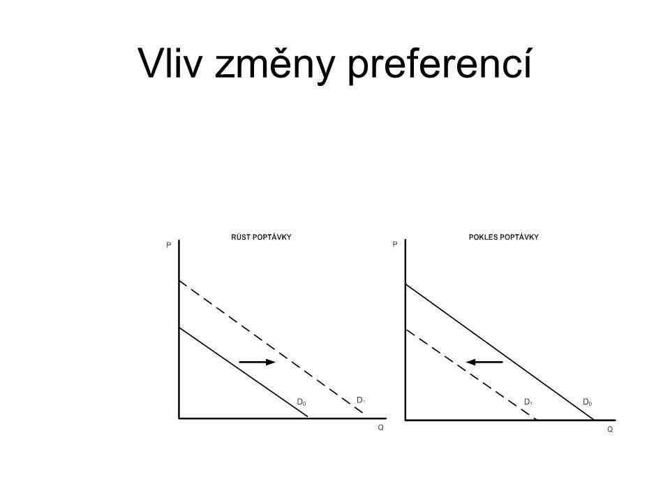 Vliv změny preferencí