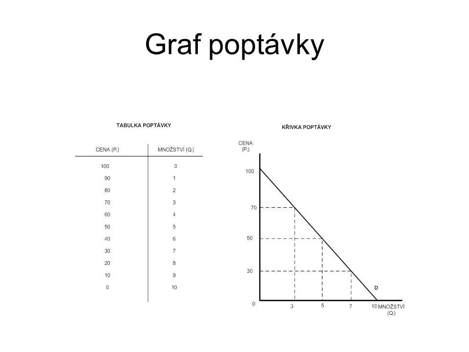Graf poptávky