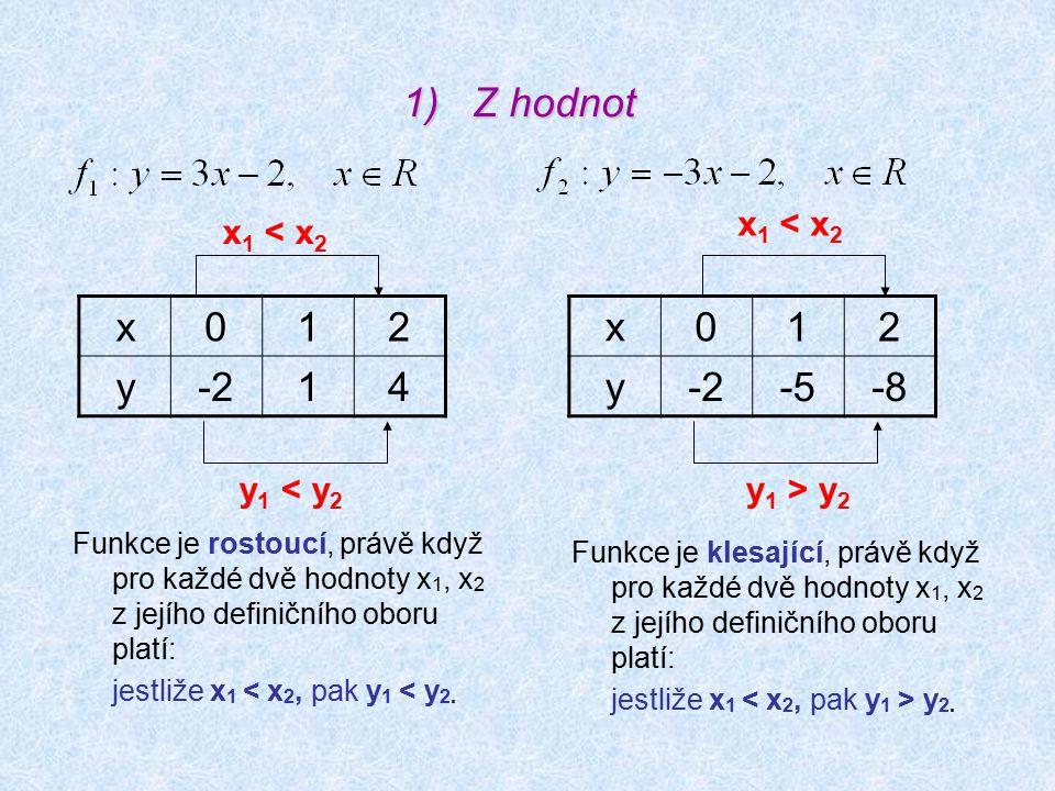 1)Z hodnot x012 y-214 x 012 y -5-8 x 1 < x 2 y 1 < y 2 x 1 < x 2 y 1 > y 2 Funkce je rostoucí, právě když pro každé dvě hodnoty x 1, x 2 z jejího definičního oboru platí: jestliže x 1 < x 2, pak y 1 < y 2.