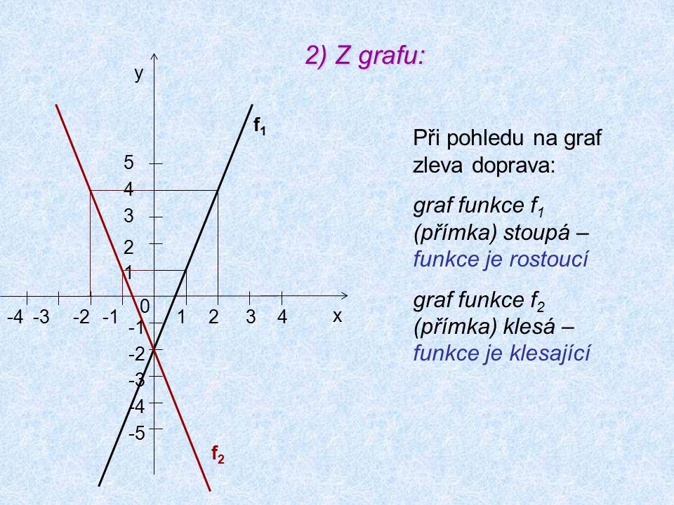 2) Z grafu: 0 1234-4-3-2 x y 1 5 4 3 2 -5 -2 -3 -4 f2f2 f1f1 Při pohledu na graf zleva doprava: graf funkce f 1 (přímka) stoupá – funkce je rostoucí g