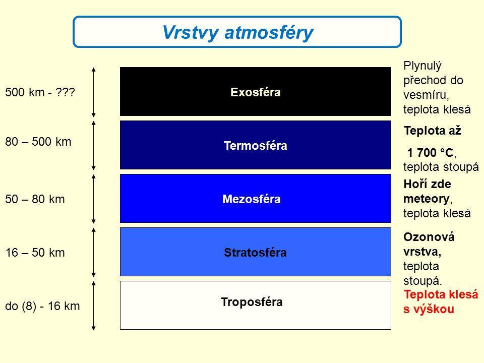 Troposféra Stratosféra Mezosféra Termosféra Exosféra do (8) - 16 km 16 – 50 km 50 – 80 km 80 – 500 km 500 km - ??? Teplota klesá s výškou Ozonová vrst