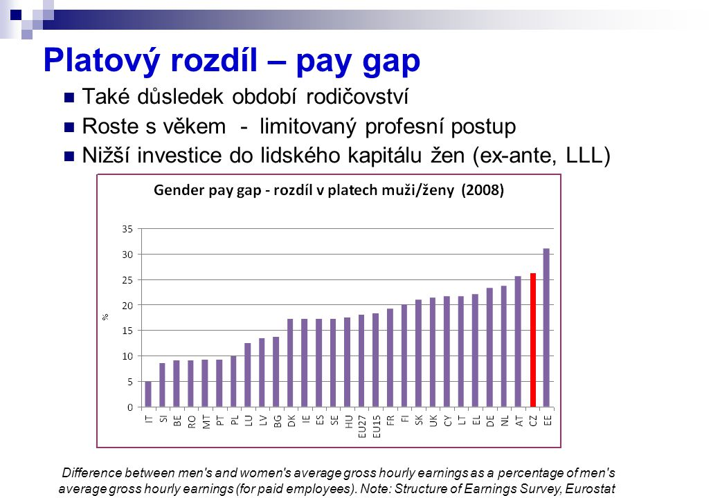 Platový rozdíl – pay gap Také důsledek období rodičovství Roste s věkem - limitovaný profesní postup Nižší investice do lidského kapitálu žen (ex-ante, LLL) Difference between men s and women s average gross hourly earnings as a percentage of men s average gross hourly earnings (for paid employees).