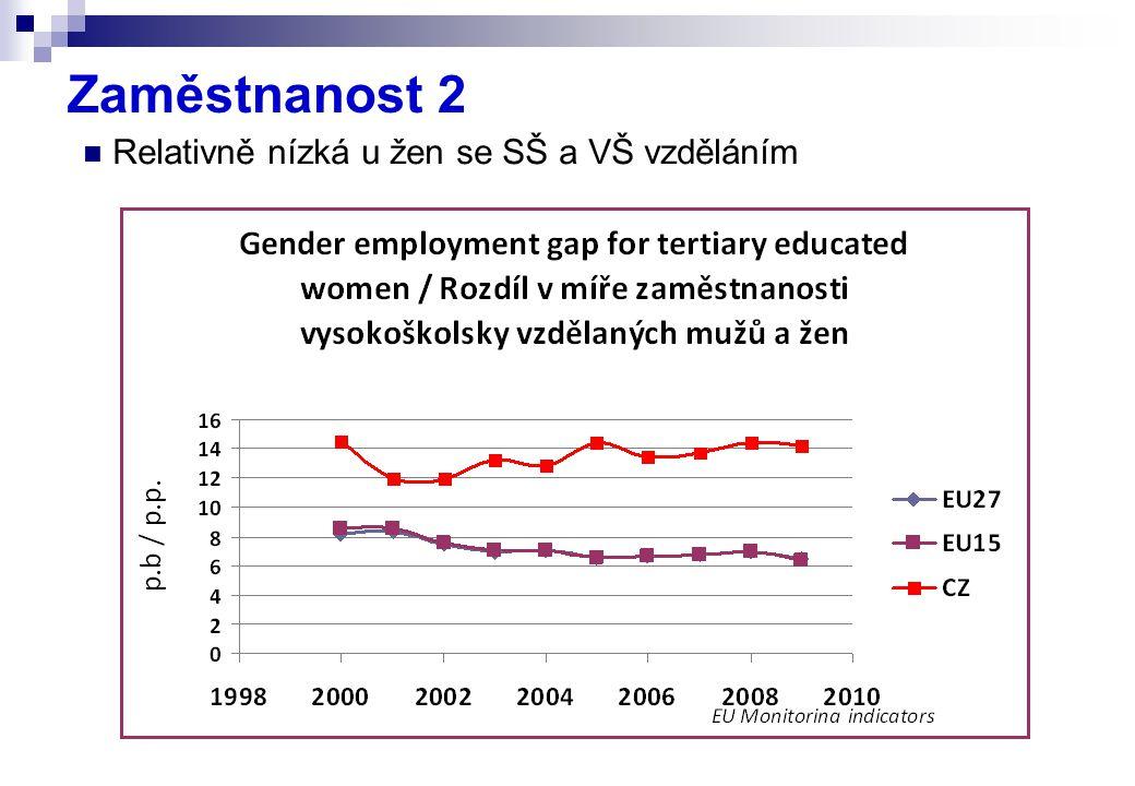 Zaměstnanost 2 Relativně nízká u žen se SŠ a VŠ vzděláním